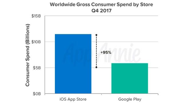 Dinero ingresado por Apple y Android