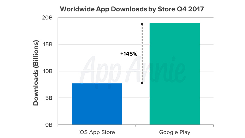 Apps descargadas en Android vs Apple