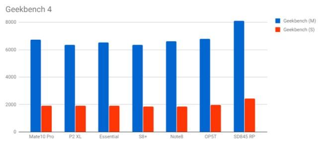 El Snapdragon 845 gana a todos menos l iPhone X