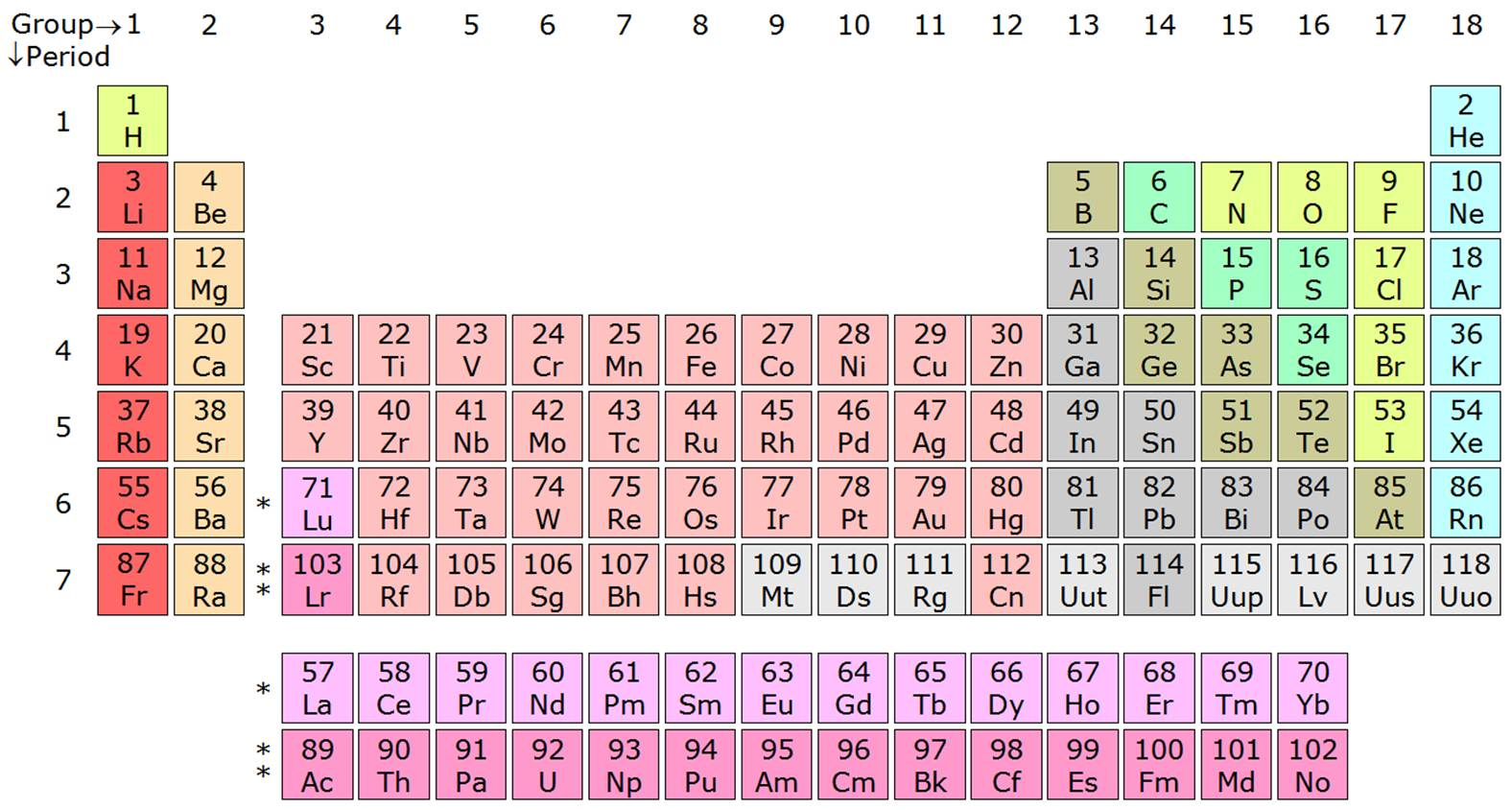 Hp 41 The Periodic Table Of Chemical Elements