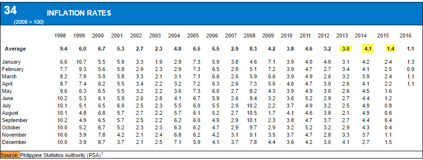Philippine inflation rate 1998 to 2016