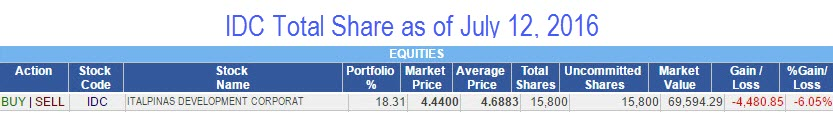 IDC Shares July 12 before breakout