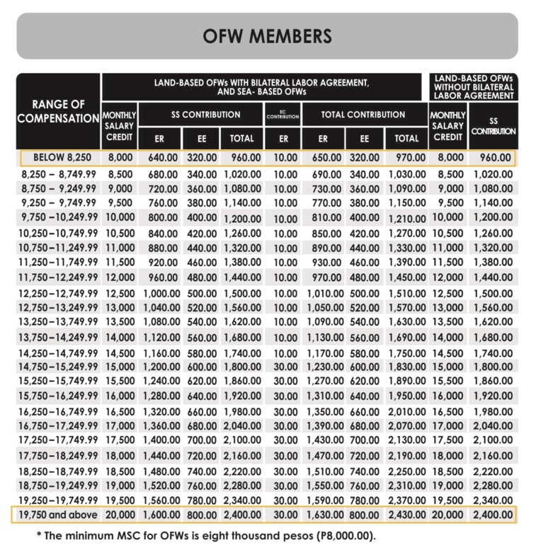 SSS contribution OFWs 2019 Update