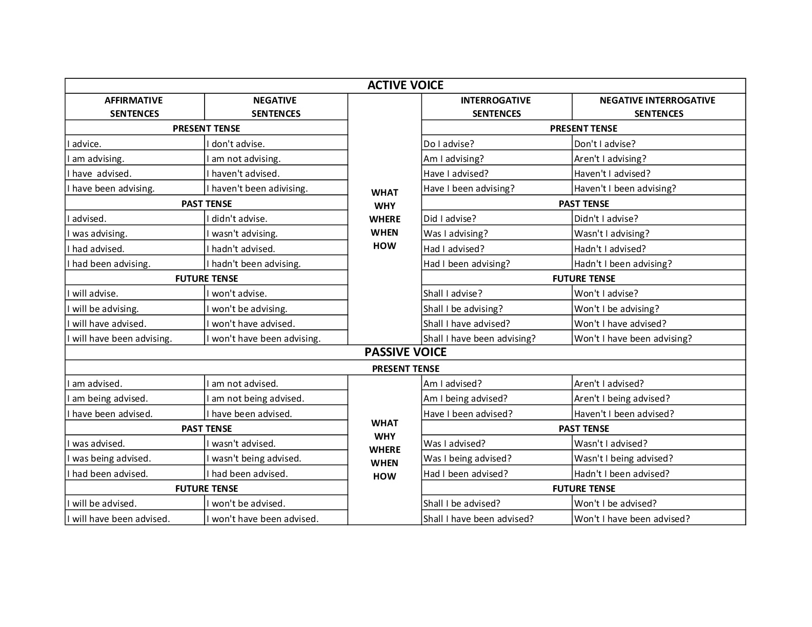 Basics of spoken english and hindi also upakari rh