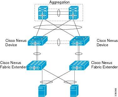 infrastructure architecture visio diagram 2000 ford explorer door cisco datacenter design considerations - louisville i.t. and telecom specialists