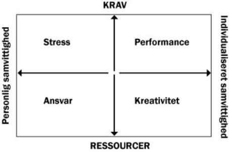 En model over Stress set i lyset af Familieopstilling