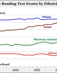 sat score variations between races also statistics on race genetic iq white black asian hispanic rh isgp studies