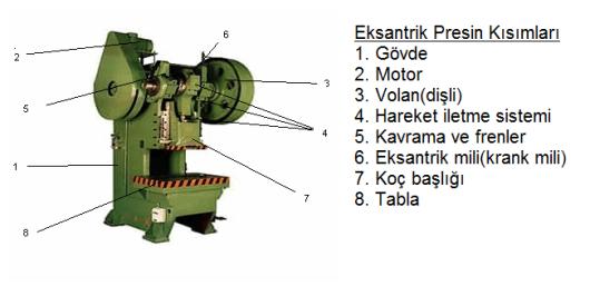 eksantrik-pres-kisimlarii