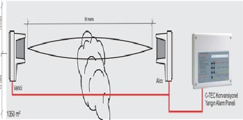 beam-dedektörleri