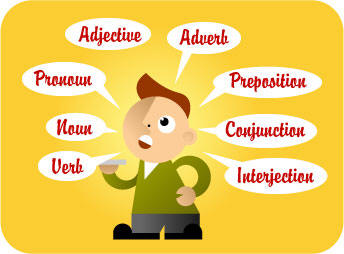 Introduction to Part of Speech  Basic of English Grammar
