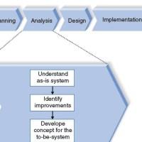Materi Analisis dan Desain Sistem Informasi