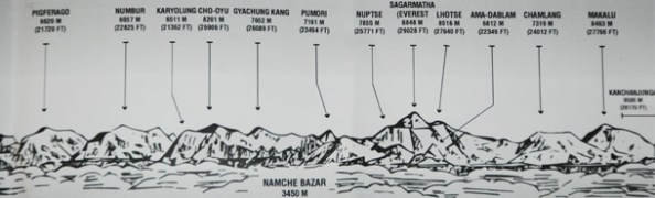Leaflet containing Details of the Mountain peaks - Part 2