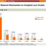 Entwicklung sozialer Netzwerke in Deutschland: 2010 -2011