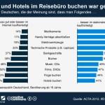In Deutschland nutzt fast die Hälfte aller 14- bis 64-Jährigen soziale Netzwerke.