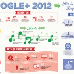 Rückblick und Ausblick: Das Jahr 2012 auf Google+