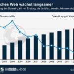 15,3 Millionen Domains mit der Endung .de registriert.