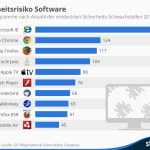 7.038 Sicherheitslücken in Betriebssystemen, Programmen und Hardware