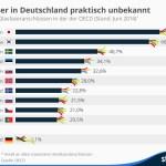 Deutschland hat bei schnellem Internet den Anschluss verloren