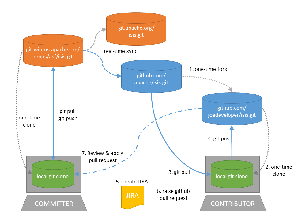 Developers Guide