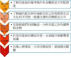 5/10(六)高雄-[航空中英文自傳教學與自我介紹撰寫] - 空服指導會iSkyLine