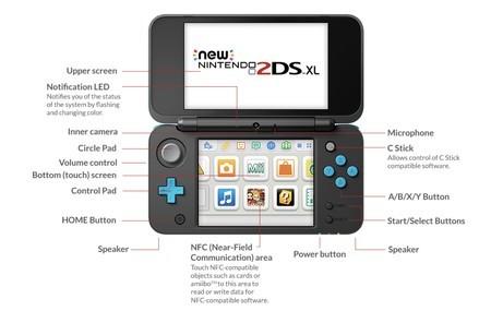 Controles que tiene New 2DS XL