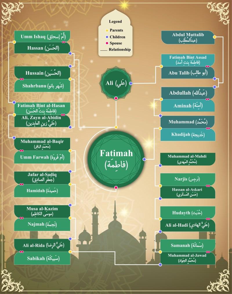 Surah Kausar - Lady Fatimah's Family Tree