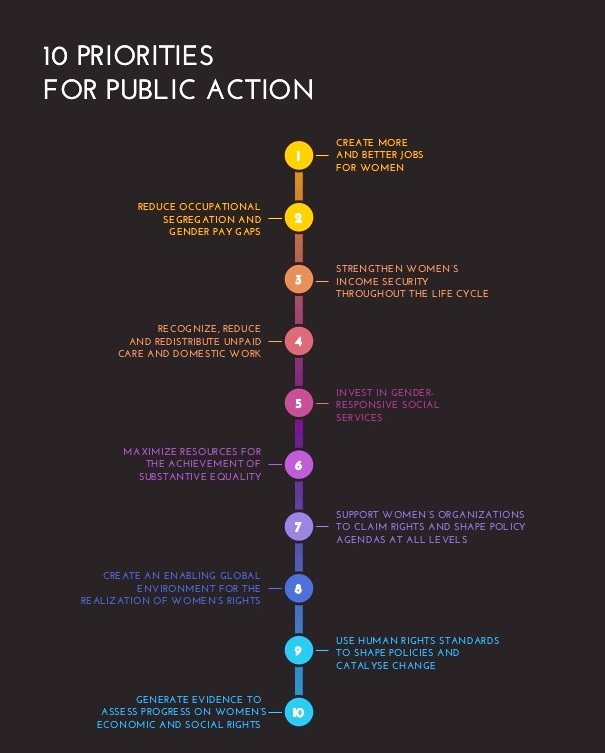 10 Priorities for Public Action from UN Women Report 2015