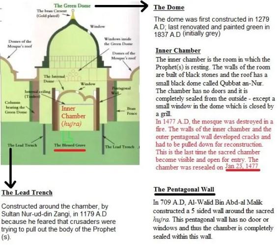 Prophet's Mosque Original