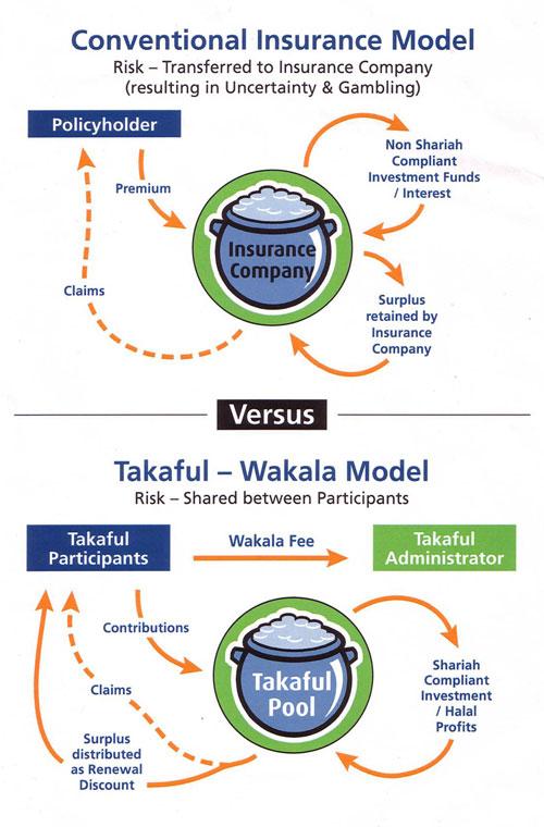 takaful-wakala-explained1
