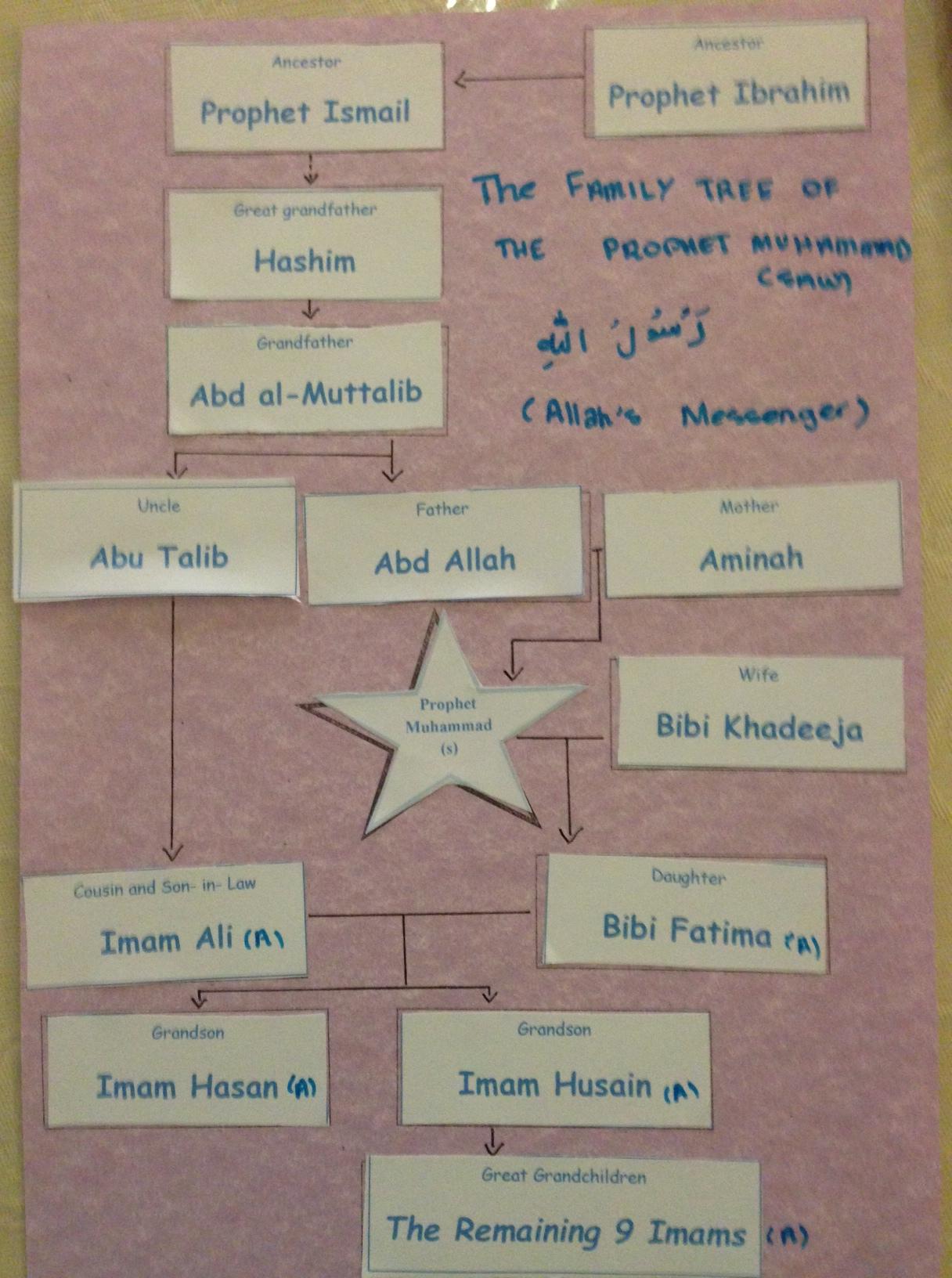 Prophet Muhammad S Saw Family Tree Sticker Activity