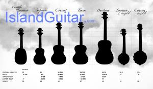 Ukulele Size & Tuning Chart for Soprano, Concert, Tenor, Baritone, Bass & 8 string Ukes
