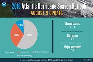 NOAA  Lowers Hurricane Forecast