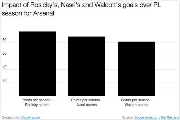 Rosicky scores, Arsenal win