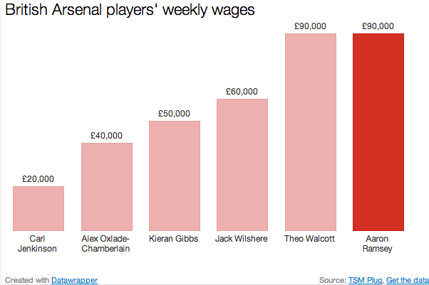 Aaron Ramsey new contract Arsenal wages comparison