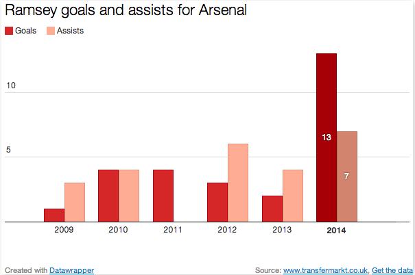 Aaron Ramsey contract Arsenal goals assists