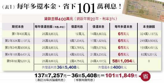 (表1)每年多還本金,省下101萬利息!