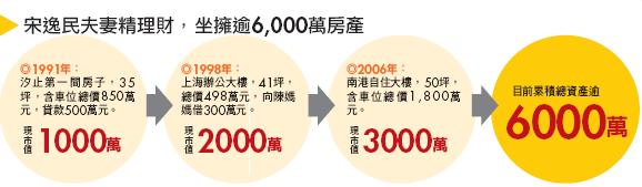 ▲宋逸民夫妻精理財,坐擁逾6,000萬房產