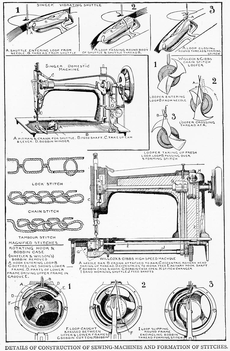 How a Sewing Machine Forms Stitches
