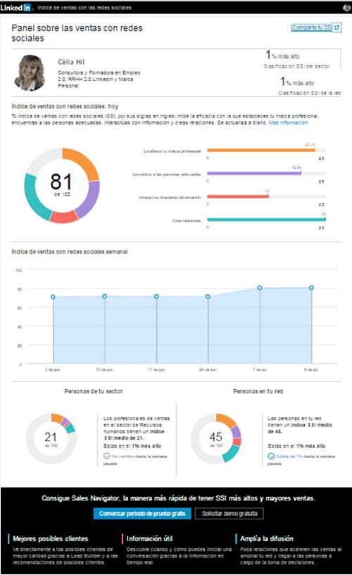 Social Selling Index (SSI) linkedin