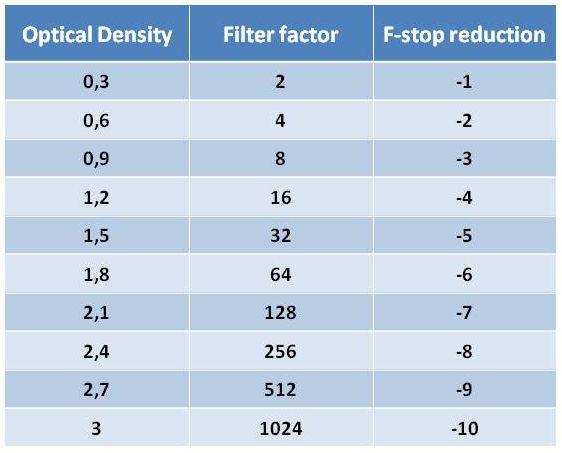 ND Filter Factors