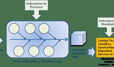 Cómo optimizar los indicadores de gestión