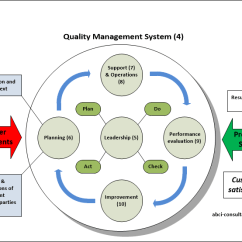 Pdca Cycle Diagram Sony Drive 5 Car Stereo Wiring 0 3 2 Plan Do Check Act Iso 9001 2015 Process