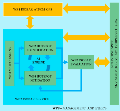 ISOBAR WP Structure