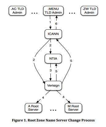 IANA Fig 1