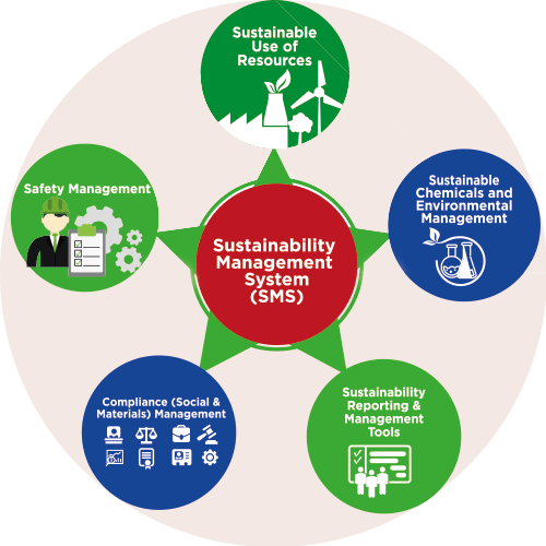 ISO 20121: Sustainability Management System