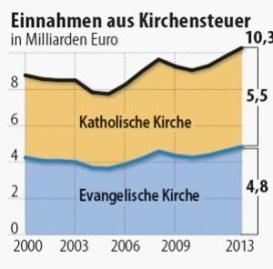 imposto eclesiástico