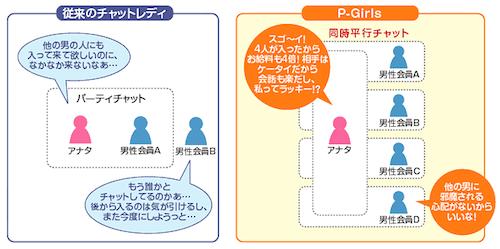 P-girlsの大きな特徴
