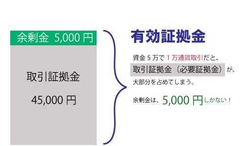 資金5万円1万通貨向かない理由