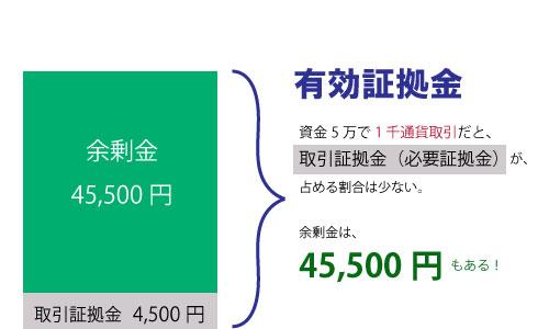 資金5万円1千通貨向く理由