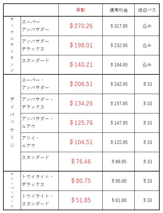 ポリネシアカルチャーセンターツアー別料金比較表